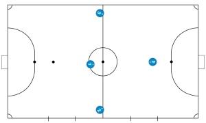 Formationen/Aufstellungen im Futsal - Das 3-1