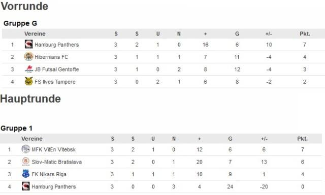 Hamburg Panthers beim UEFA Futsal Cup. Ein achtbares Ergebnis!