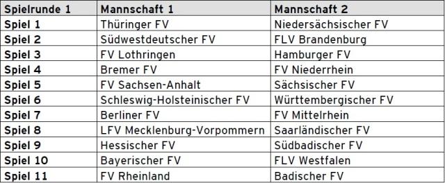 Auslosung der 1.Runde beim Landesauswahlturnier (Quelle: DFB Ausschreibung Futsal Landesauswahlturnier)