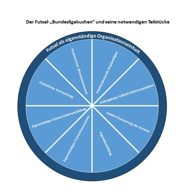 Futsal-Bundesligakuchen