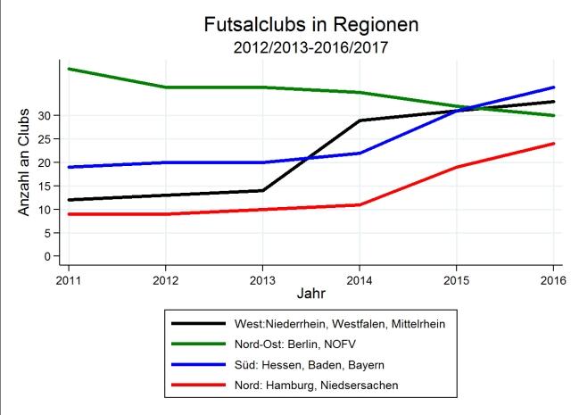 regionen_clubs